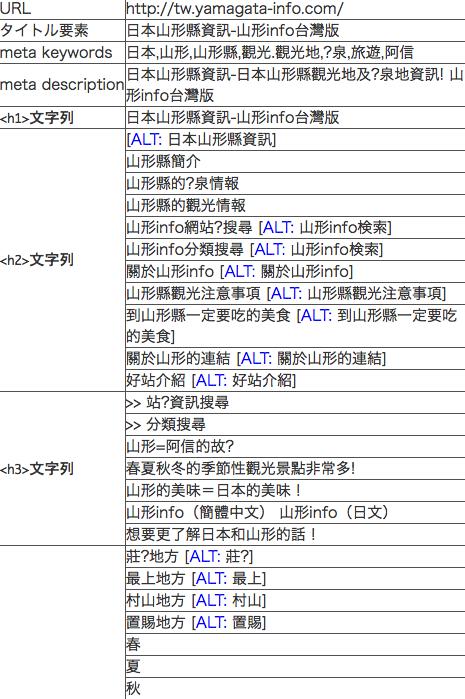 HTML標籤利用狀況工具